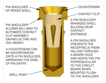 Pin Shoulder Diagram