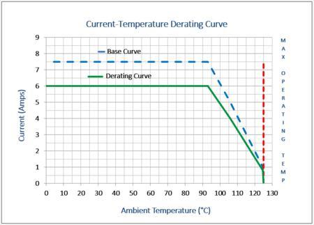 Figure 1 - Derating Curve